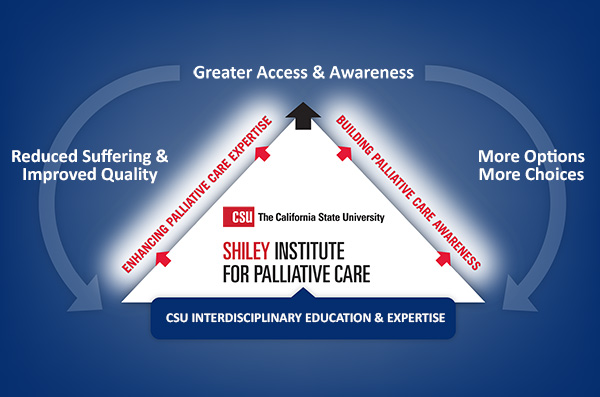 CSU Interdisciplinary Education and Expertise in Palliative Care